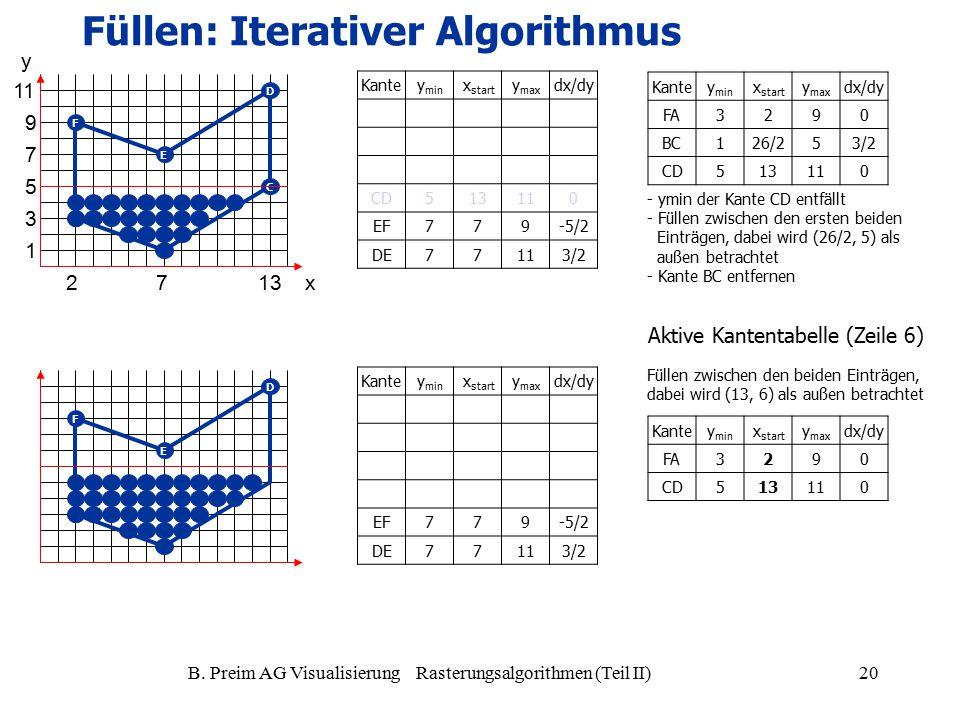 B. Preim AG Visualisierung Rasterungsalgorithmen (Teil II)20 A D E F A C D E F Kantey min x start y max dx/dy CD513110 EF779-5/2 DE77113/2 - ymin der