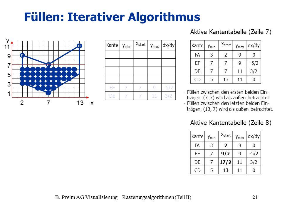 B. Preim AG Visualisierung Rasterungsalgorithmen (Teil II)21 A D E F Kantey min x start y max dx/dy EF779-5/2 DE77113/2 Kantey min x start y max dx/dy