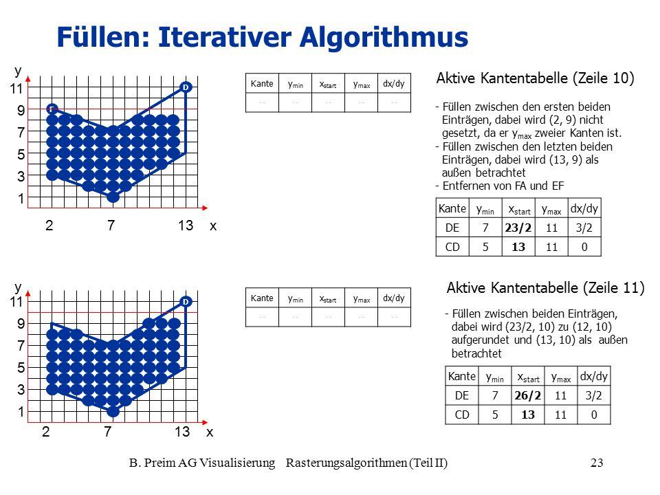 B. Preim AG Visualisierung Rasterungsalgorithmen (Teil II)23 Kantey min x start y max dx/dy -- Kantey min x start y max dx/dy DE723/2113/2 CD513110 -