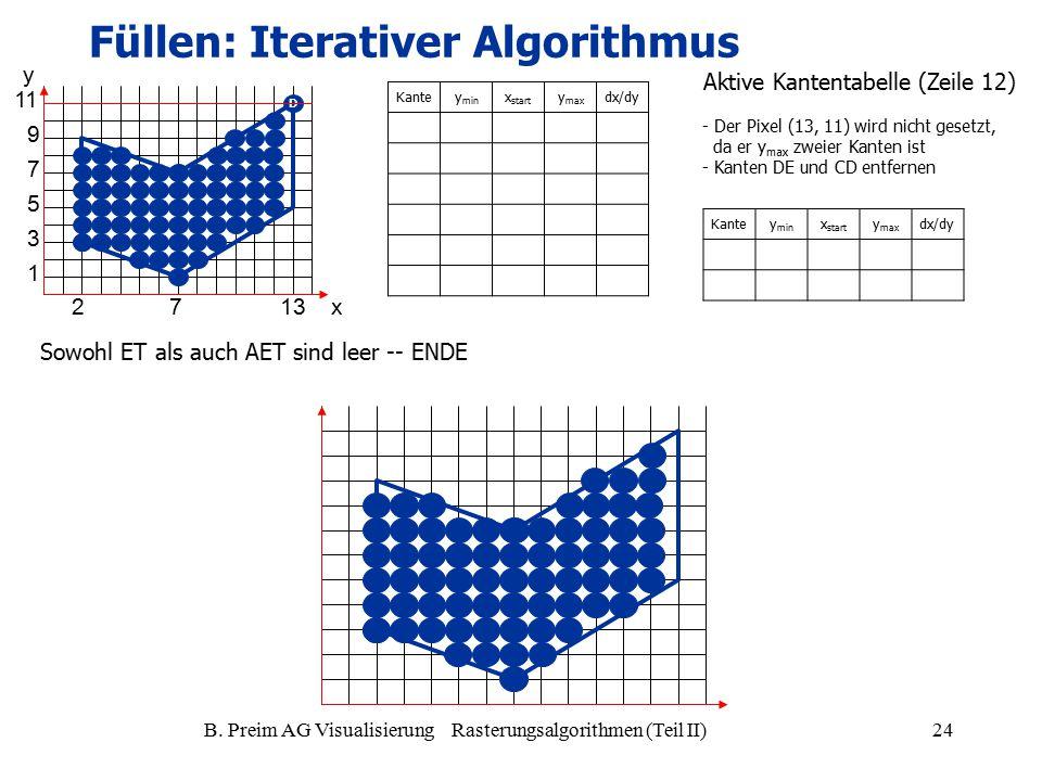 B. Preim AG Visualisierung Rasterungsalgorithmen (Teil II)24 Kantey min x start y max dx/dy Kantey min x start y max dx/dy - Der Pixel (13, 11) wird n