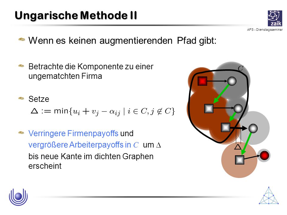 AFS - Dienstagsseminar Ungarische Methode II Wenn es keinen augmentierenden Pfad gibt: Betrachte die Komponente zu einer ungematchten Firma Setze Verr