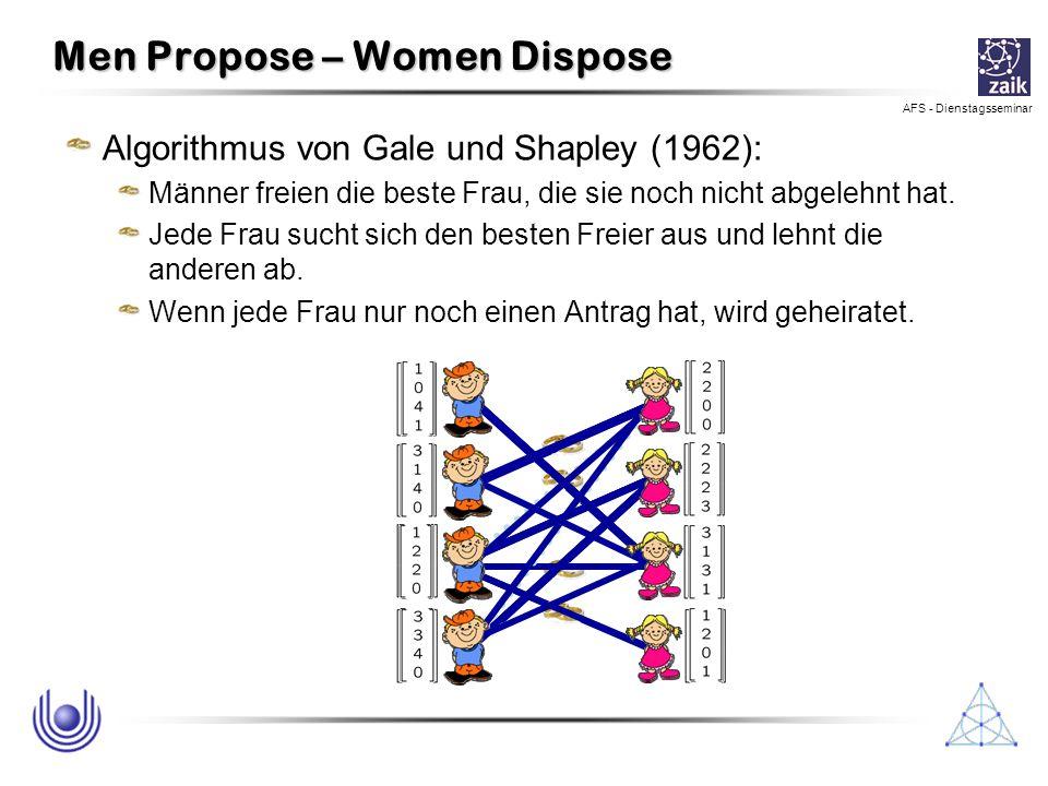 AFS - Dienstagsseminar Men Propose – Women Dispose Algorithmus von Gale und Shapley (1962): Männer freien die beste Frau, die sie noch nicht abgelehnt