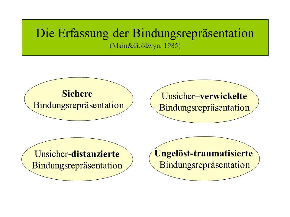 Die Erfassung der Bindungsrepräsentation (Main&Goldwyn, 1985) Sichere Bindungsrepräsentation Unsicher–verwickelte Bindungsrepräsentation Unsicher-distanzierte Bindungsrepräsentation Ungelöst-traumatisierte Bindungsrepräsentation