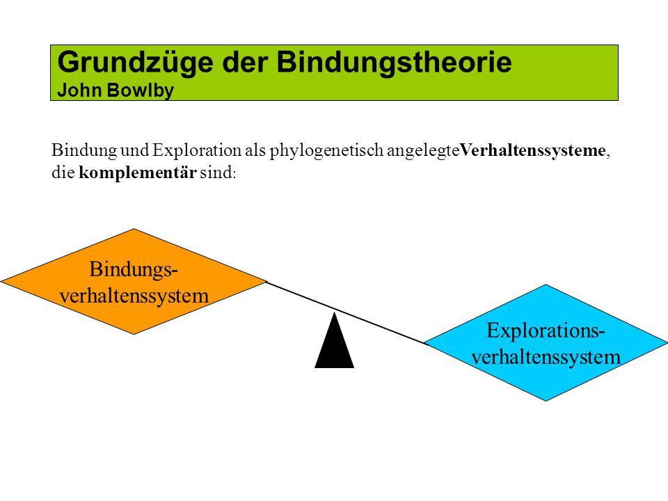 Bindungs- verhaltenssystem Explorations- verhaltenssystem Bindung und Exploration als phylogenetisch angelegteVerhaltenssysteme, die komplementär sind : Grundzüge der Bindungstheorie John Bowlby
