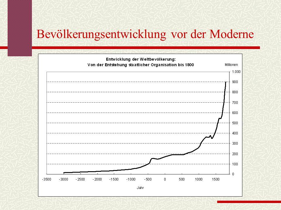 Bevölkerungsentwicklung vor der Moderne