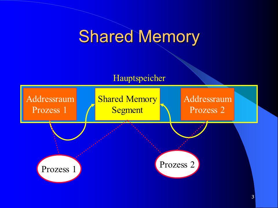 3 Shared Memory Hauptspeicher Addressraum Prozess 1 Addressraum Prozess 2 Shared Memory Segment Prozess 1 Prozess 2