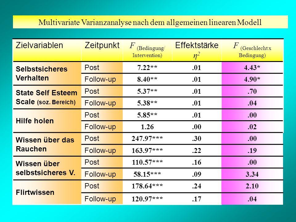Multivariate Varianzanalyse nach dem allgemeinen linearen Modell ZielvariablenZeitpunkt F (Bedingung/ Intervention) Effektstärke η 2 F (Geschlecht x Bedingung) Selbstsicheres Verhalten Post 7.22**.014.43* Follow-up 8.40**.014.90* State Self Esteem Scale (soz.