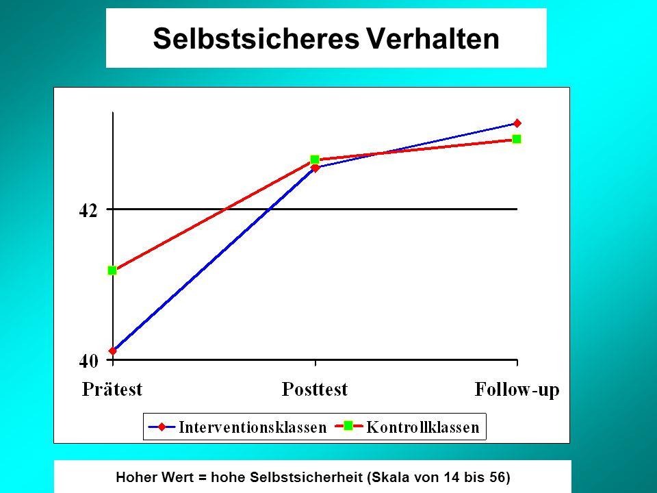 Selbstsicheres Verhalten Hoher Wert = hohe Selbstsicherheit (Skala von 14 bis 56)