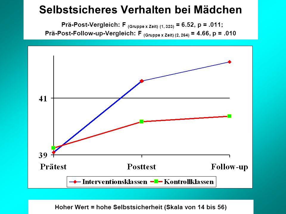 Selbstsicheres Verhalten bei Mädchen Prä-Post-Vergleich: F (Gruppe x Zeit) (1, 323) = 6.52, p =.011; Prä-Post-Follow-up-Vergleich: F (Gruppe x Zeit) (2, 264) = 4.66, p =.010 Hoher Wert = hohe Selbstsicherheit (Skala von 14 bis 56)