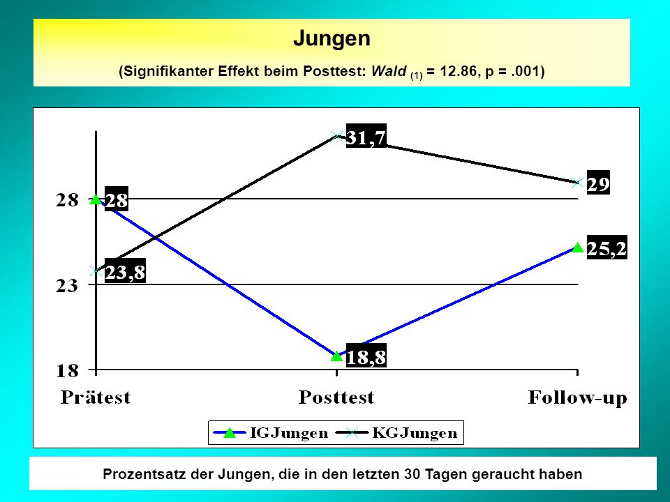 Jungen (Signifikanter Effekt beim Posttest: Wald (1) = 12.86, p =.001) Prozentsatz der Jungen, die in den letzten 30 Tagen geraucht haben