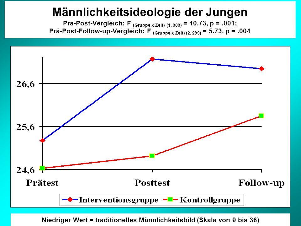 Männlichkeitsideologie der Jungen Prä-Post-Vergleich: F (Gruppe x Zeit) (1, 303) = 10.73, p =.001; Prä-Post-Follow-up-Vergleich: F (Gruppe x Zeit) (2, 299) = 5.73, p =.004 Niedriger Wert = traditionelles Männlichkeitsbild (Skala von 9 bis 36)