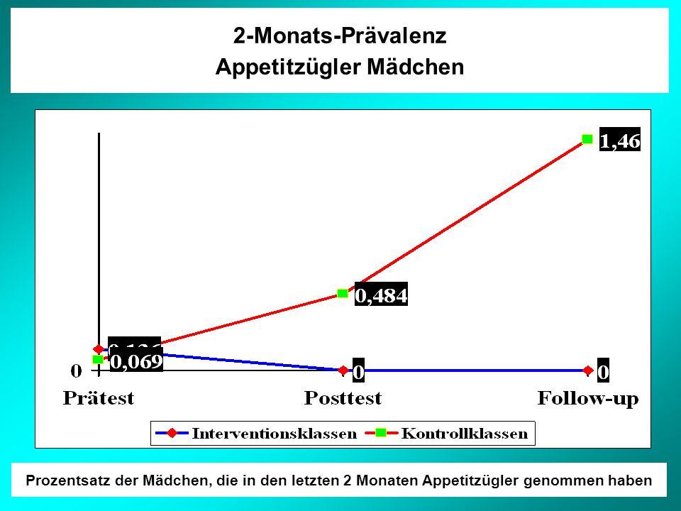2-Monats-Prävalenz Appetitzügler Mädchen Prozentsatz der Mädchen, die in den letzten 2 Monaten Appetitzügler genommen haben