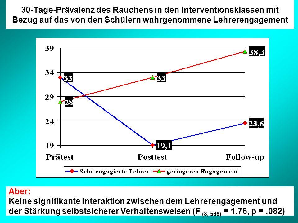 30-Tage-Prävalenz des Rauchens in den Interventionsklassen mit Bezug auf das von den Schülern wahrgenommene Lehrerengagement Aber: Keine signifikante Interaktion zwischen dem Lehrerengagement und der Stärkung selbstsicherer Verhaltensweisen (F (8, 566) = 1.76, p =.082)