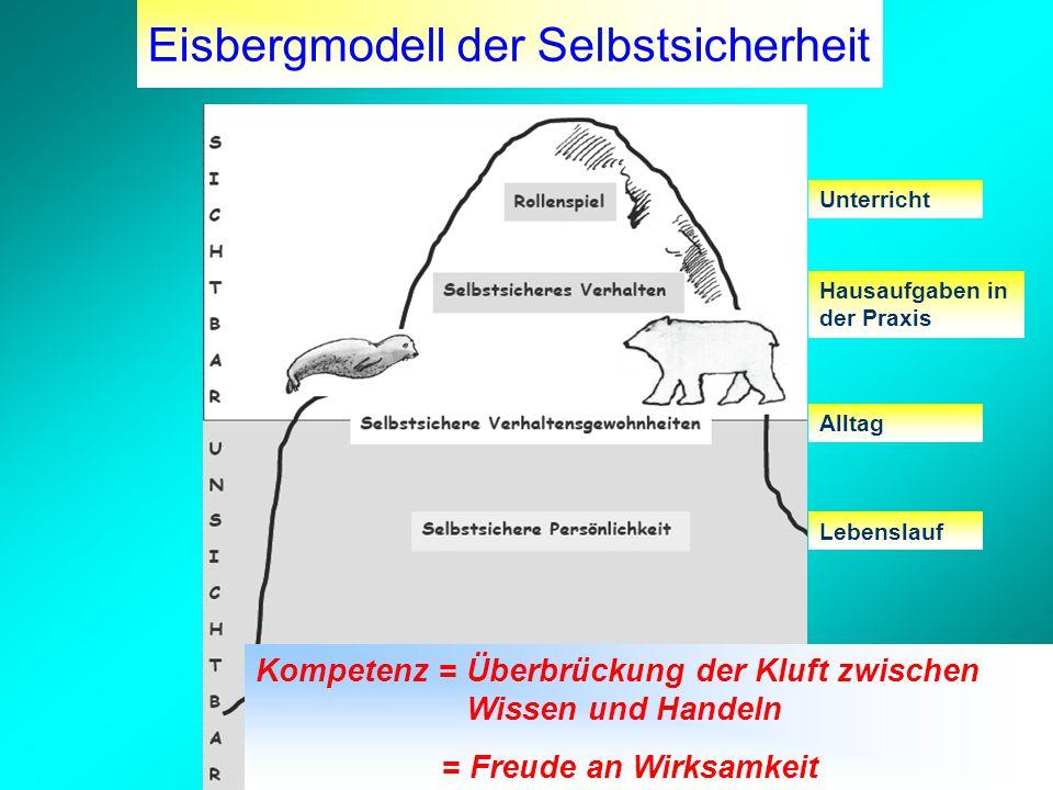 Eisbergmodell der Selbstsicherheit Unterricht Hausaufgaben in der Praxis Alltag Kompetenz = Überbrückung der Kluft zwischen Wissen und Handeln = Freude an Wirksamkeit Lebenslauf