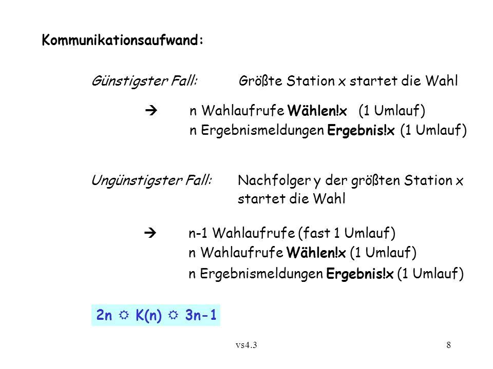 vs4.38 Kommunikationsaufwand: Günstigster Fall:Größte Station x startet die Wahl  n Wahlaufrufe Wählen!x (1 Umlauf) n Ergebnismeldungen Ergebnis!x (1