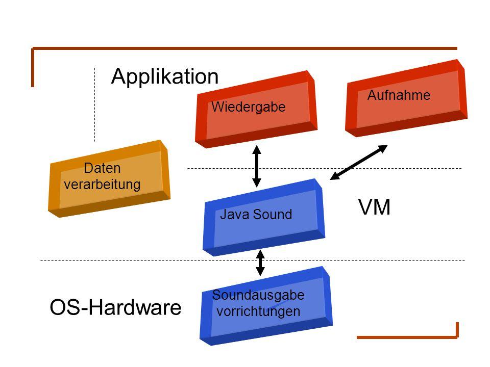 Wiedergabe Aufnahme Java Sound Soundausgabe vorrichtungen Daten verarbeitung VM Applikation OS-Hardware