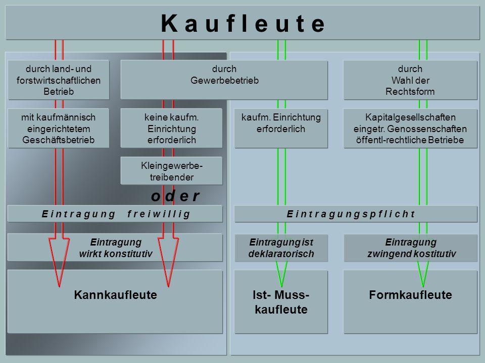 Umstellung elektronischer Bundesanzeiger - AG seit 1.1.2003 (§ 25 AktG) - GmbH seit 1.4.