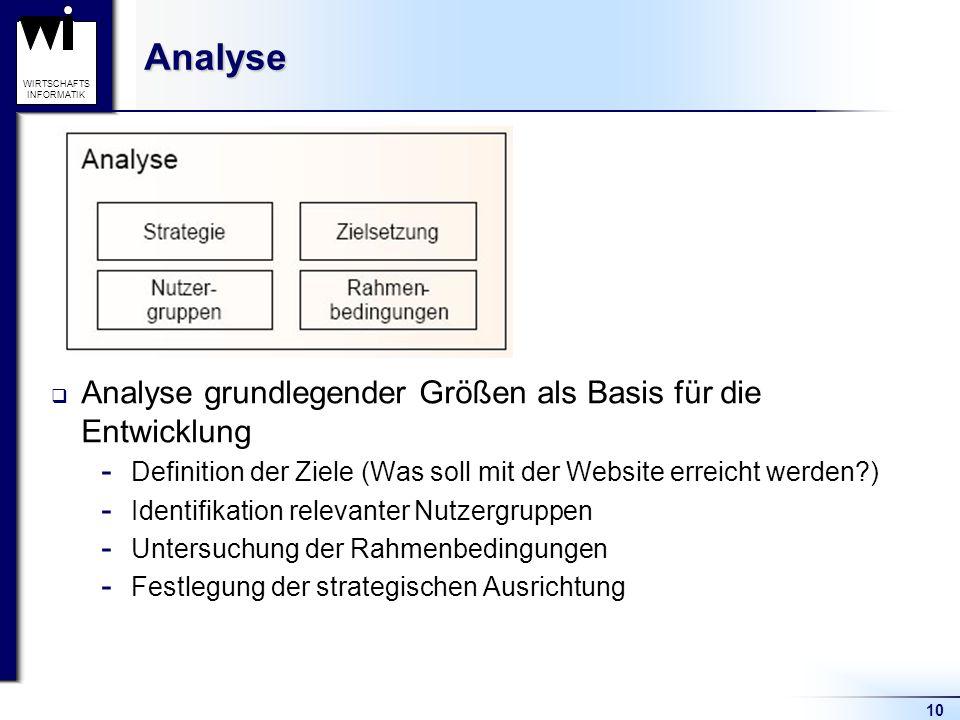 10 WIRTSCHAFTS INFORMATIKAnalyse  Analyse grundlegender Größen als Basis für die Entwicklung  Definition der Ziele (Was soll mit der Website erreich