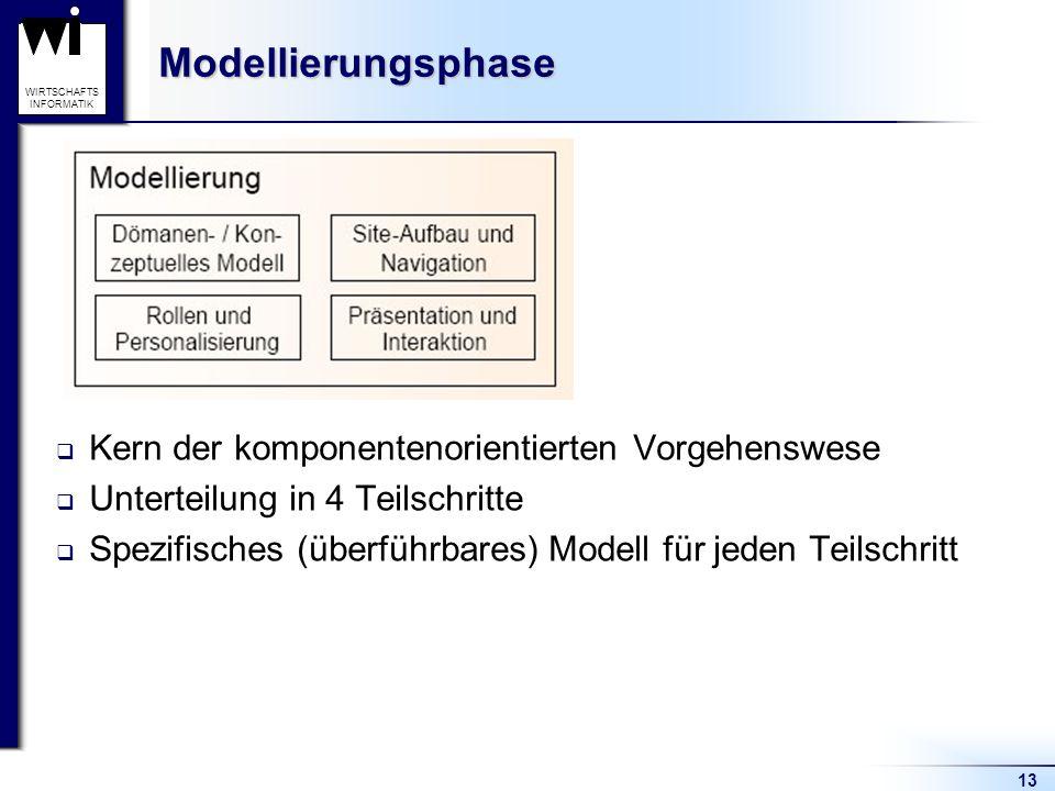 13 WIRTSCHAFTS INFORMATIKModellierungsphase  Kern der komponentenorientierten Vorgehenswese  Unterteilung in 4 Teilschritte  Spezifisches (überführ