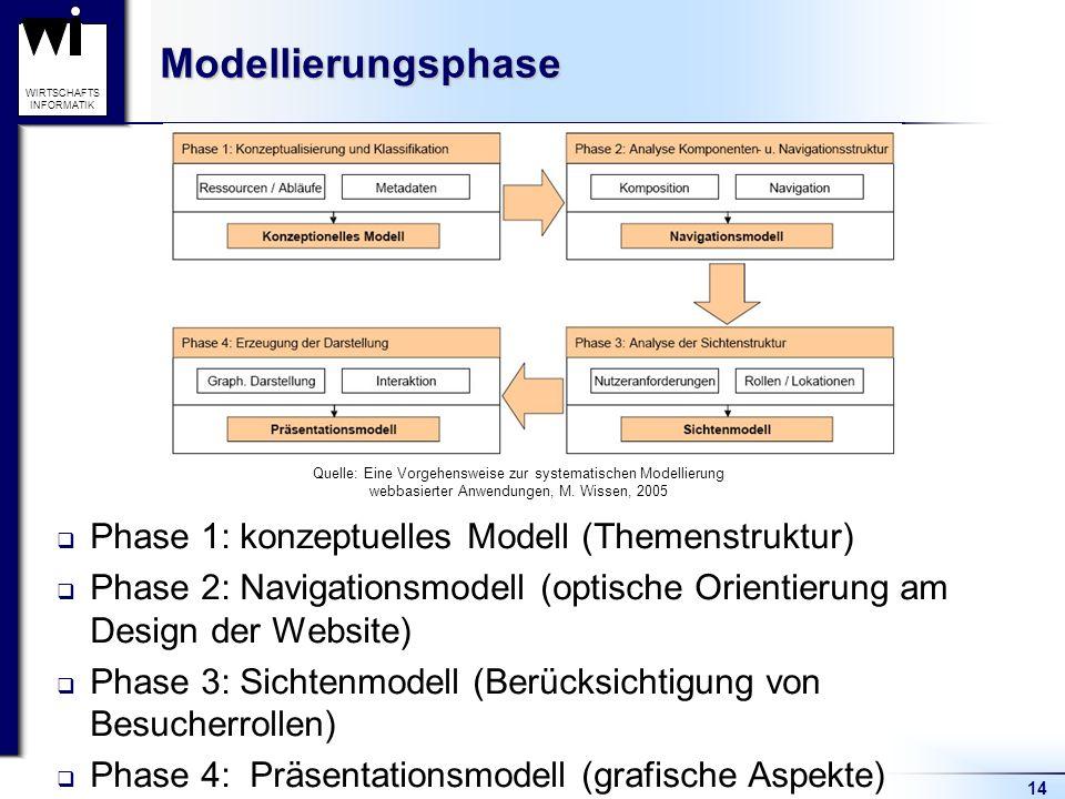 14 WIRTSCHAFTS INFORMATIKModellierungsphase  Phase 1: konzeptuelles Modell (Themenstruktur)  Phase 2: Navigationsmodell (optische Orientierung am De