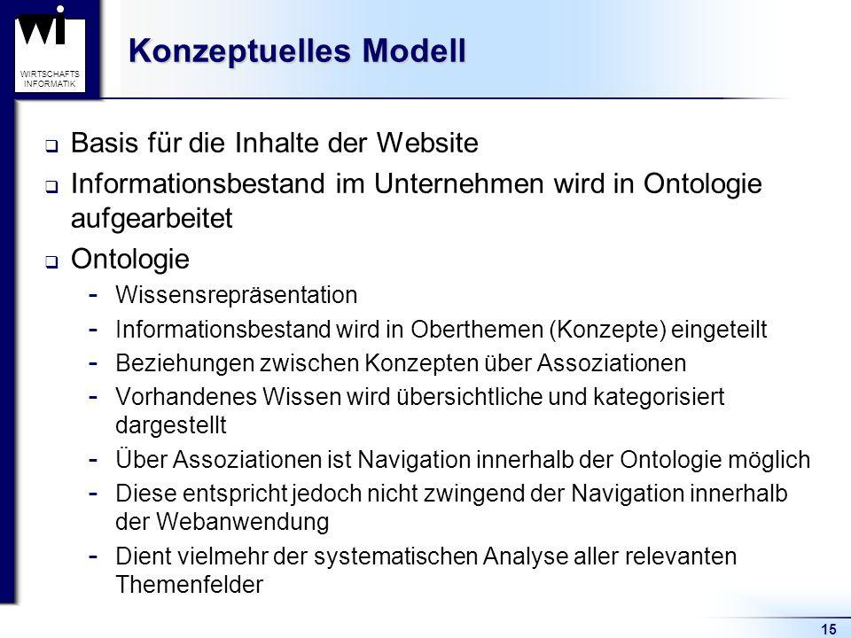 15 WIRTSCHAFTS INFORMATIK Konzeptuelles Modell  Basis für die Inhalte der Website  Informationsbestand im Unternehmen wird in Ontologie aufgearbeite