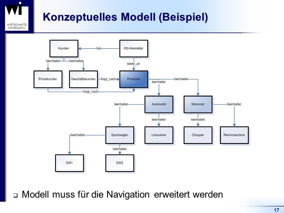 17 WIRTSCHAFTS INFORMATIK Konzeptuelles Modell (Beispiel)  Modell muss für die Navigation erweitert werden