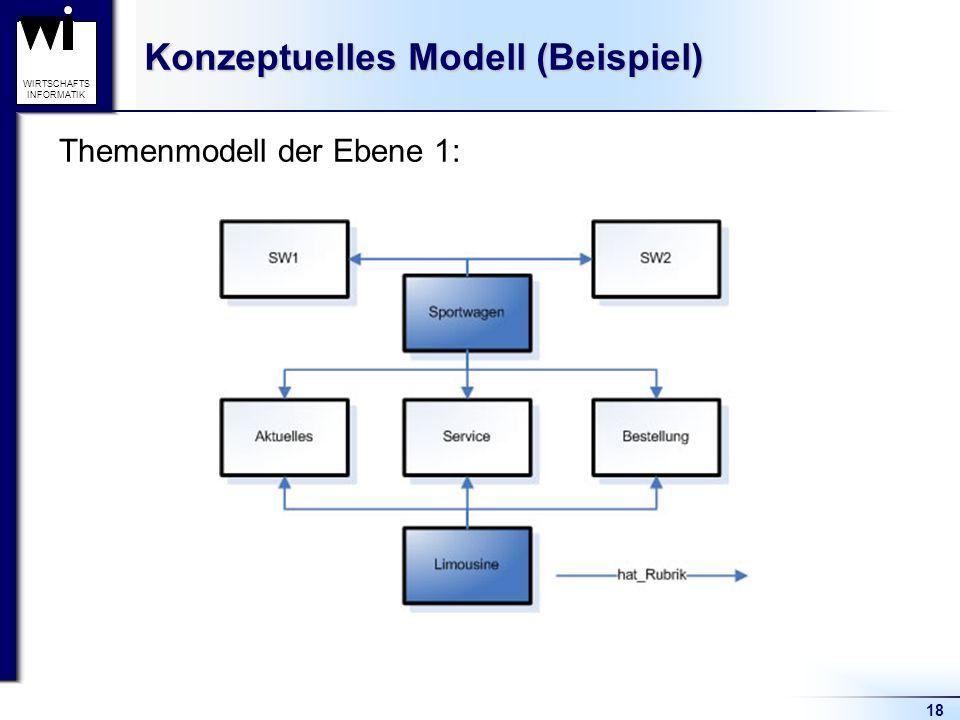 18 WIRTSCHAFTS INFORMATIK Konzeptuelles Modell (Beispiel) Themenmodell der Ebene 1: