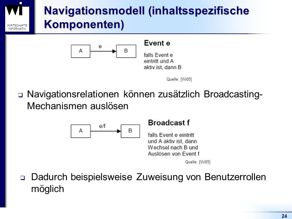 24 WIRTSCHAFTS INFORMATIK Navigationsmodell (inhaltsspezifische Komponenten)  Navigationsrelationen können zusätzlich Broadcasting- Mechanismen auslö