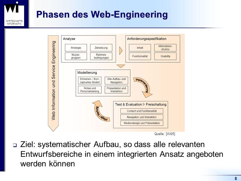 8 WIRTSCHAFTS INFORMATIK Phasen des Web-Engineering  Ziel: systematischer Aufbau, so dass alle relevanten Entwurfsbereiche in einem integrierten Ansa