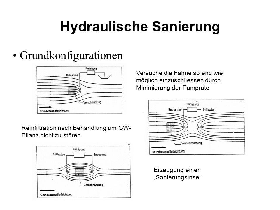 Hydraulische Sanierung Grundkonfigurationen Versuche die Fahne so eng wie möglich einzuschliessen durch Minimierung der Pumprate Reinfiltration nach B