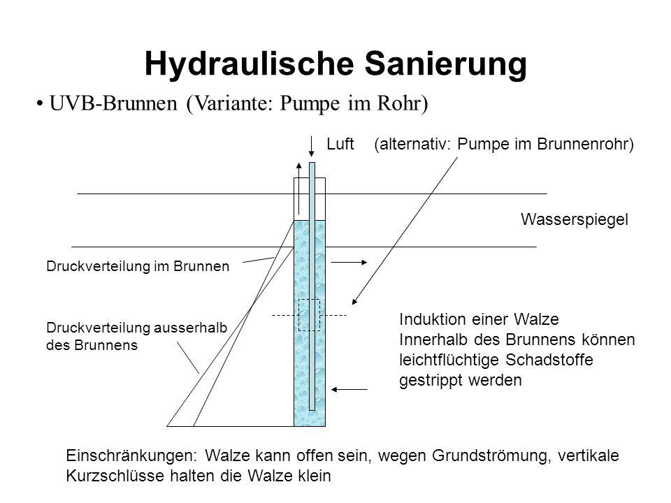 Hydraulische Sanierung UVB-Brunnen (Variante: Pumpe im Rohr) Luft Wasserspiegel Druckverteilung im Brunnen Druckverteilung ausserhalb des Brunnens Ind