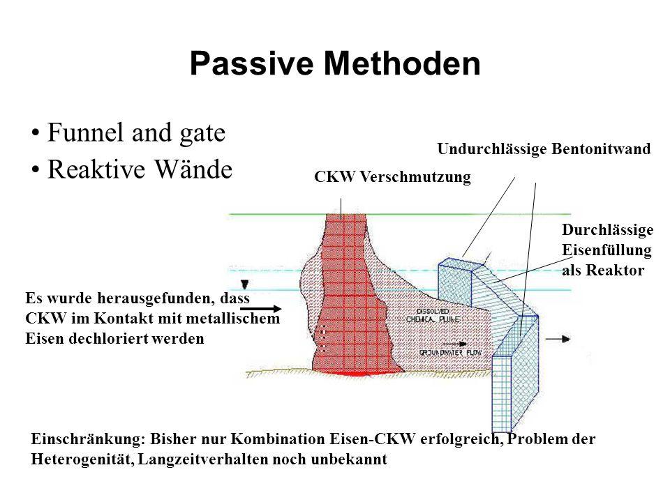 Passive Methoden Funnel and gate Reaktive Wände Es wurde herausgefunden, dass CKW im Kontakt mit metallischem Eisen dechloriert werden Undurchlässige
