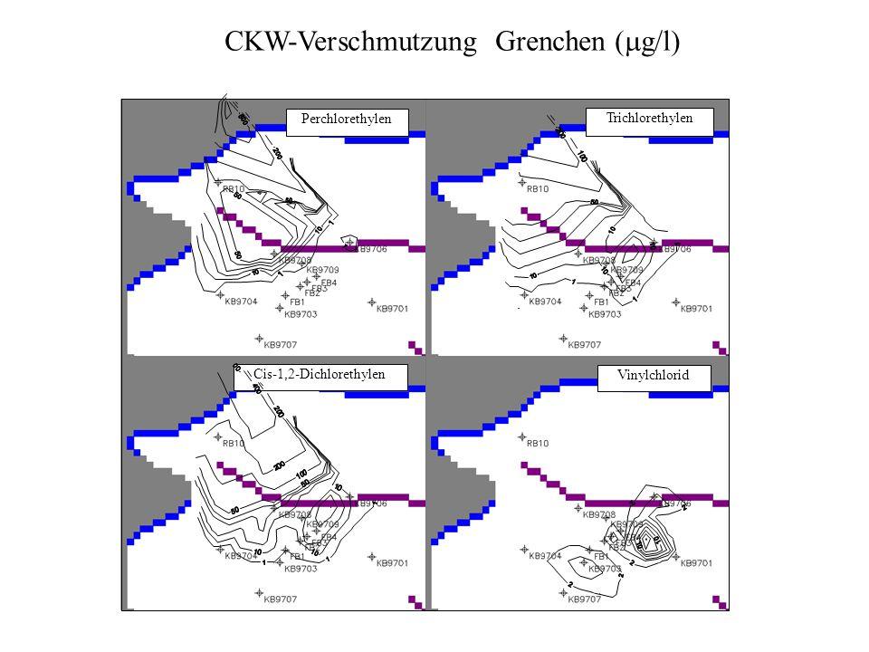 CKW-Verschmutzung Grenchen (  g/l) Vinylchlorid Cis-1,2-Dichlorethylen Trichlorethylen Perchlorethylen