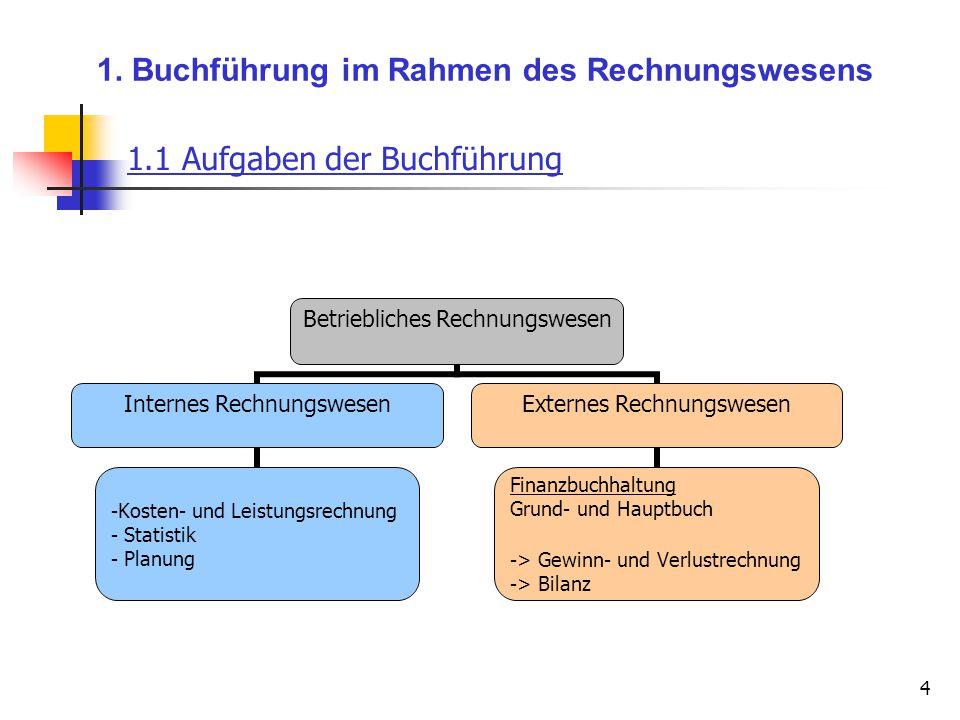 4 1. Buchführung im Rahmen des Rechnungswesens Betriebliches Rechnungswesen Internes Rechnungswesen Kosten- und Leistungsrechnung Statistik Planung Ex
