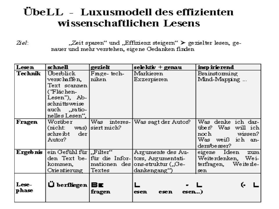 Weiteres Visualisieren –Argumentstrukturen –Mindmaps –… Zitatkasten Exzerpieren Wissenmanagement-Software (z.B.