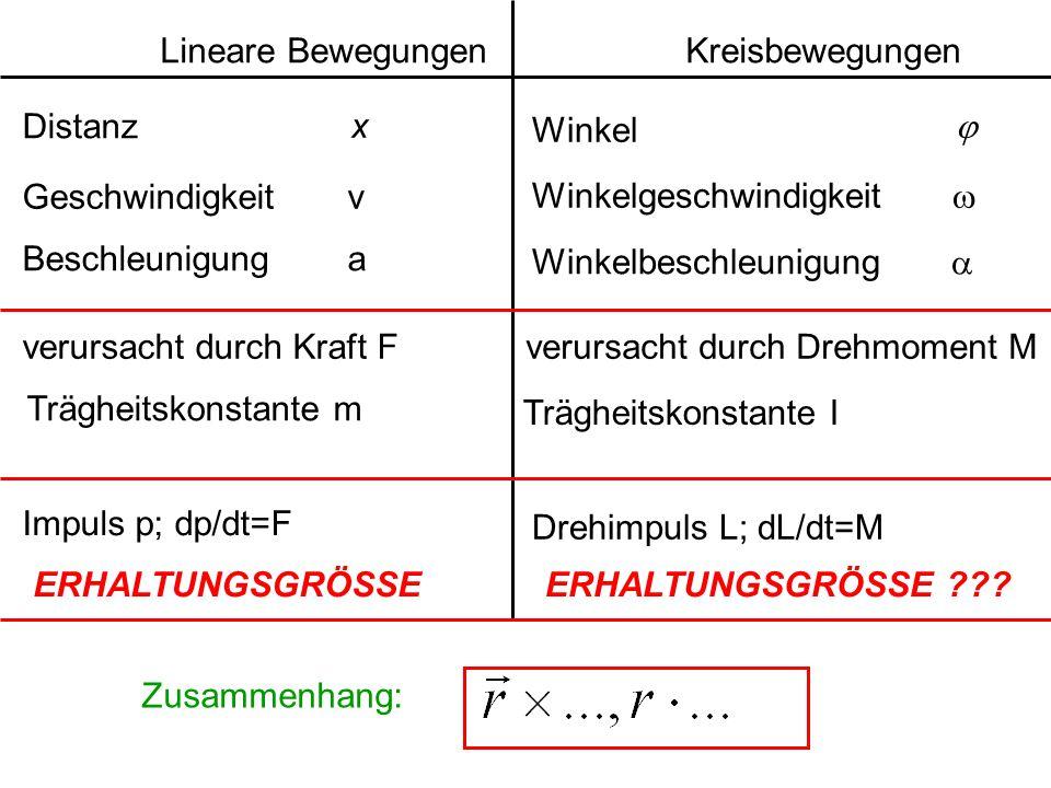 Lineare BewegungenKreisbewegungen Distanz x Winkel  Geschwindigkeit v Winkelgeschwindigkeit  Beschleunigung a Winkelbeschleunigung  verursacht durc