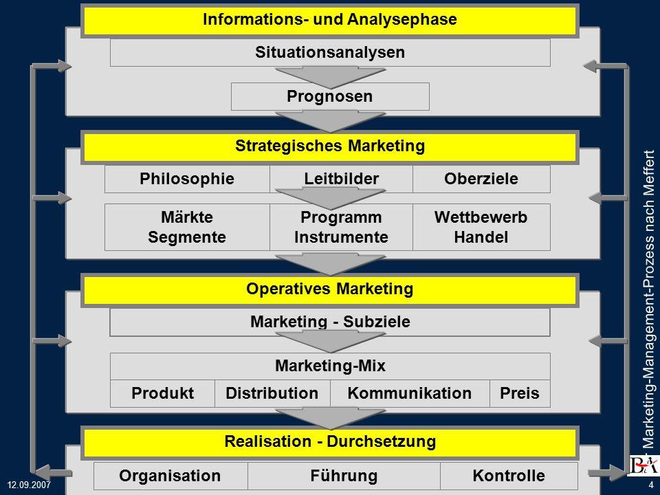 12.09.2007Strategisches Marketing / Georg Boll5 Konzeptioneller Ansatz des Marketing 1)...Marketing ist die bewusste Führung des ganzen Unternehmens vom Absatzmarkt her......Marketing ist die rationelle Antwort auf grundlegende Veränderungen der Markt- und Wettbewerbsbedingungen......Damit kommt dem Marketing als Funktion wie als Führungsphilosophie eine entscheidende Rolle bei der Führung von Unternehmen zu...
