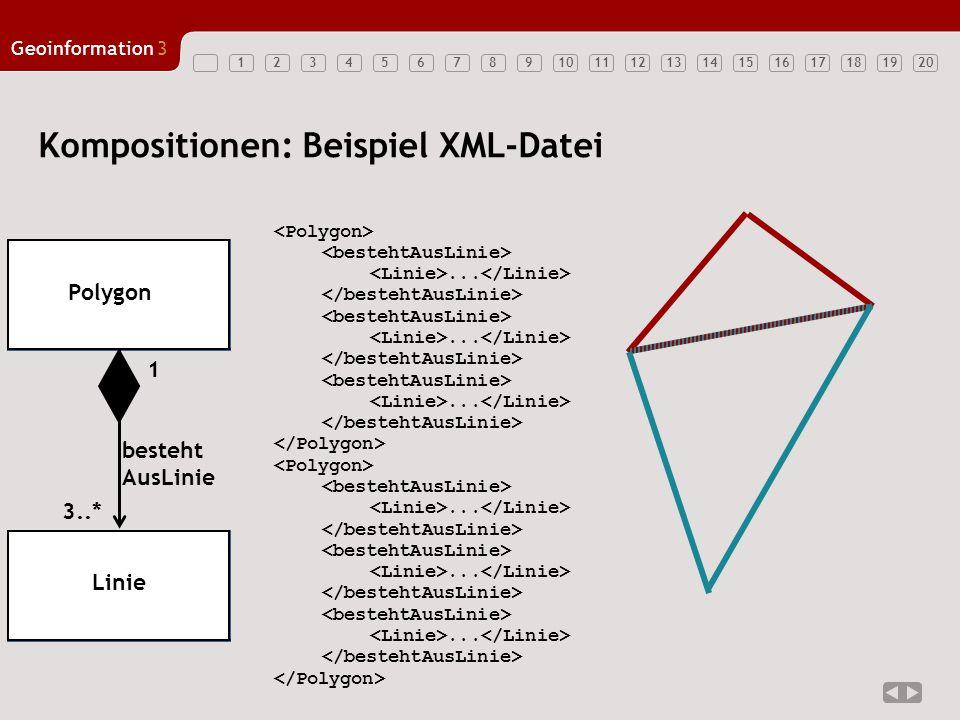 12347891011121314151617181920 Geoinformation3 56 Kompositionen: Beispiel XML-Datei.................. Ganzes Teil 3..* Polygon Linie besteht AusLinie 1
