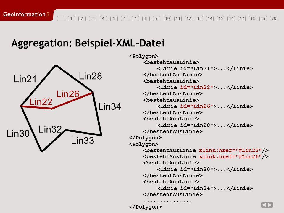 12347891011121314151617181920 Geoinformation3 56 Aggregation: Beispiel-XML-Datei................................. Lin21 Lin28 Lin22 Lin26 Lin30 Lin32
