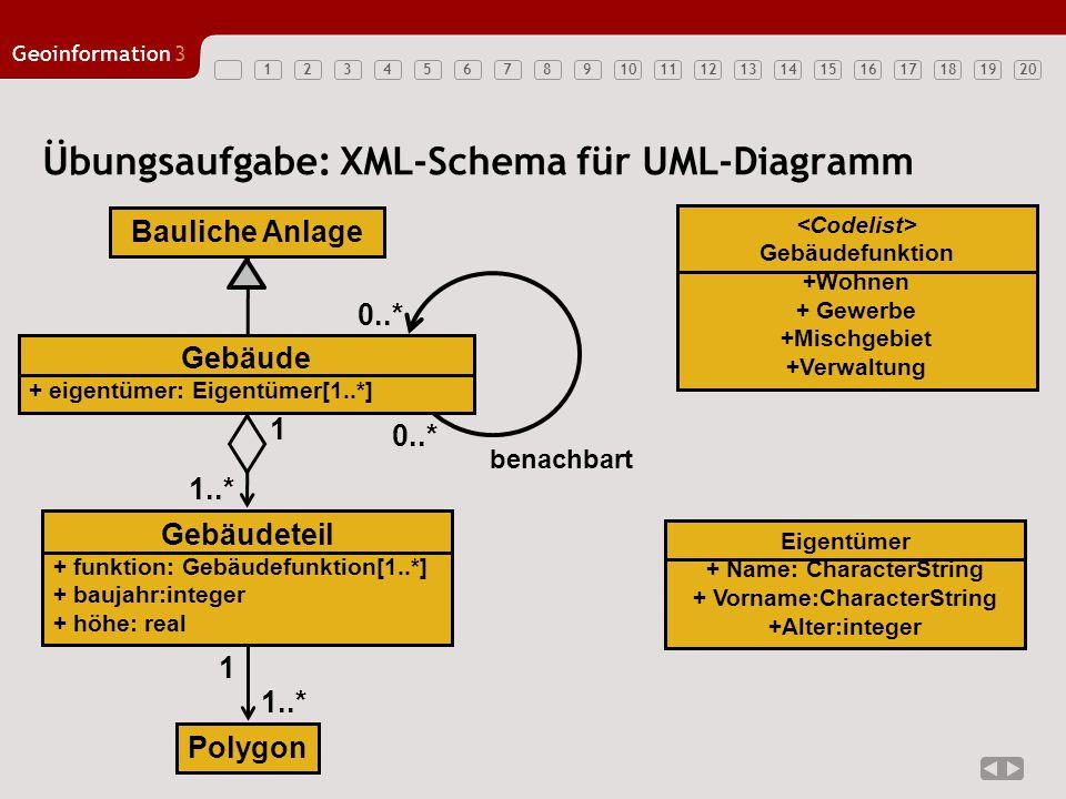 12347891011121314151617181920 Geoinformation3 56 Übungsaufgabe: XML-Schema für UML-Diagramm 1..* Bauliche Anlage Polygon Gebäude + eigentümer: Eigentü