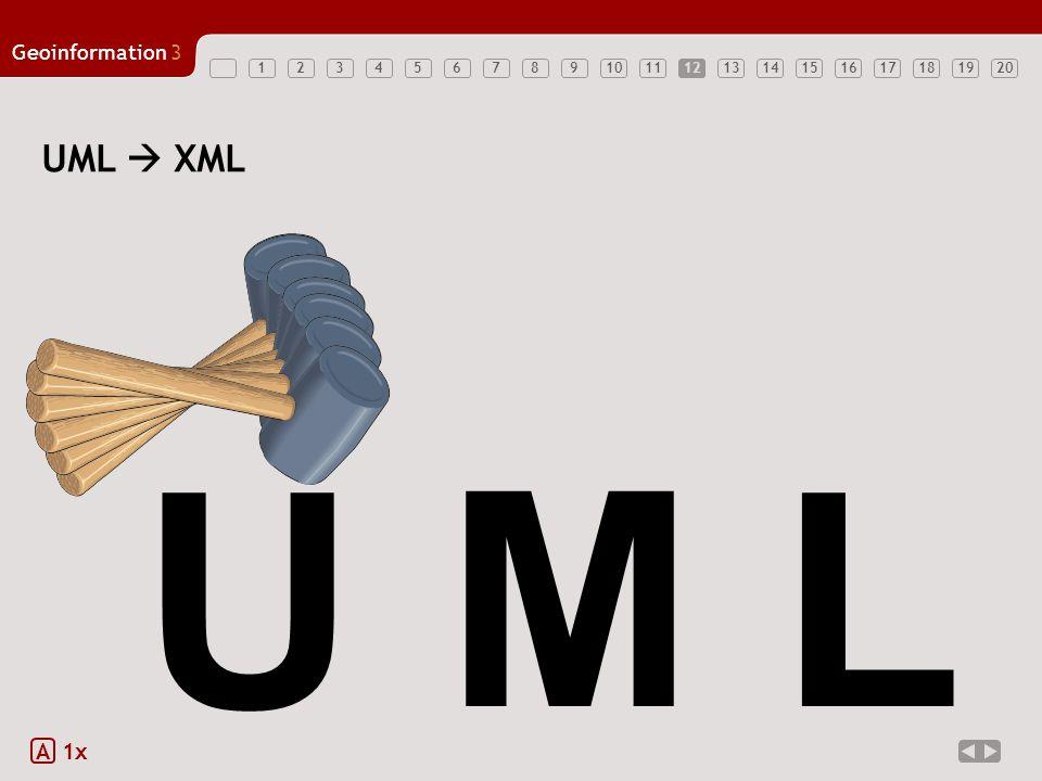 12347891011121314151617181920 Geoinformation3 56 Mehrfachvererbung UML erlaubt Mehrfachvererbung (eine Klasse hat mehr als eine Oberklasse) XML Schema erlaubt Mehrfachvererbung nicht Wenn Mehrfachvererbung in UML vorliegt: –eine Vererbung auswählen und in XML Schema umsetzen –die andere(n) Vererbungsbeziehungen durch Kopieren von Attributen/Elementen von Ober- zu Unterklasse realisieren –Ein Element kann mehrere substitution groups haben