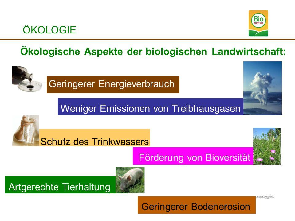 ÖKOLOGIE Ökologische Aspekte der biologischen Landwirtschaft: Geringerer Energieverbrauch Weniger Emissionen von TreibhausgasenGeringerer Bodenerosion