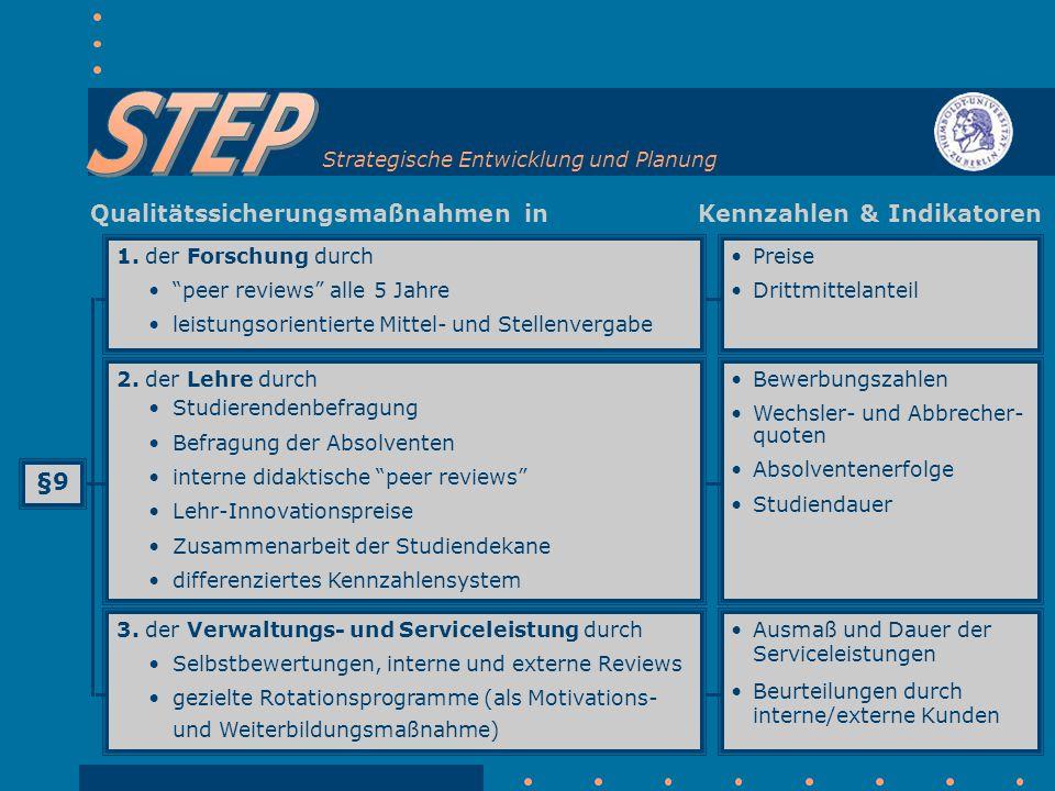Strategische Entwicklung und Planung Qualitätssicherungsmaßnahmen in 1.