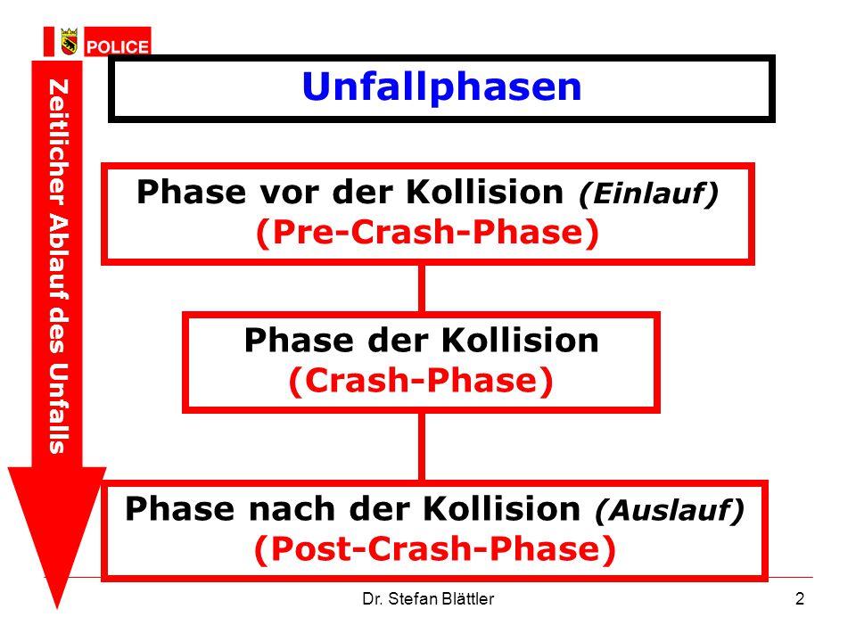 Dr. Stefan Blättler2 Unfallphasen Zeitlicher Ablauf des Unfalls Phase vor der Kollision (Einlauf) (Pre-Crash-Phase) Phase der Kollision (Crash-Phase)