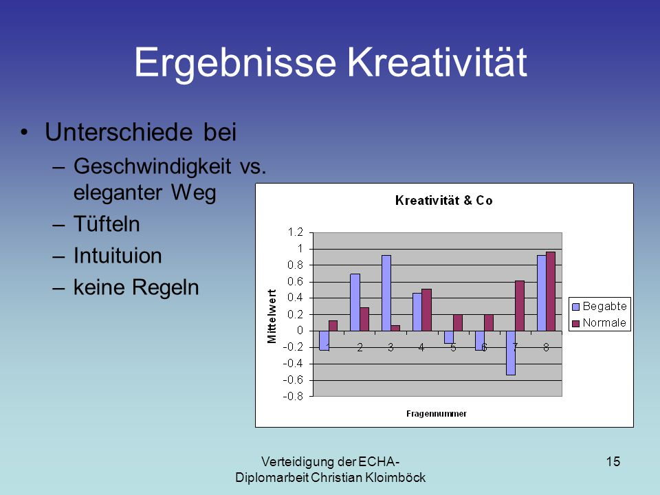 Verteidigung der ECHA- Diplomarbeit Christian Kloimböck 15 Ergebnisse Kreativität Unterschiede bei –Geschwindigkeit vs.