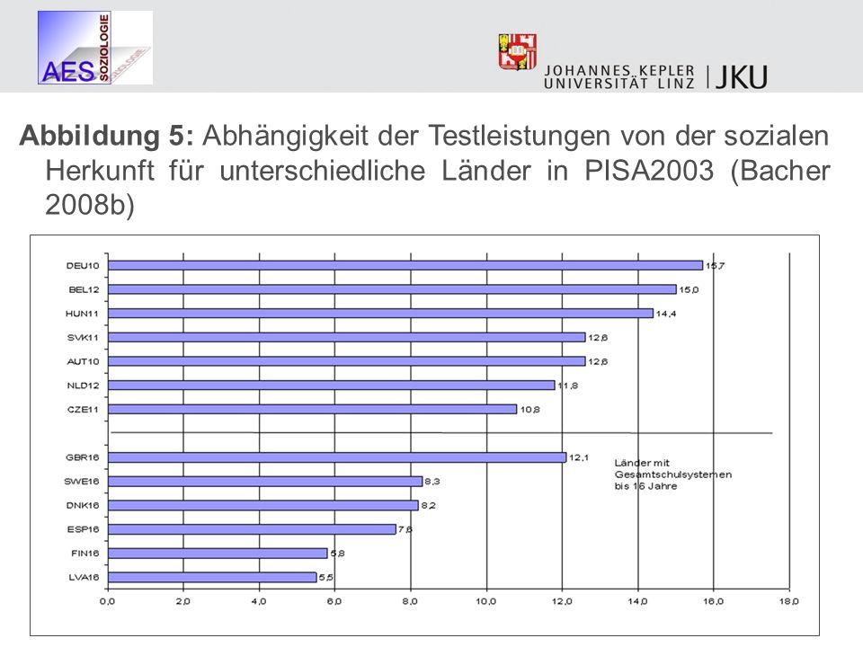 Abbildung 5: Abhängigkeit der Testleistungen von der sozialen Herkunft für unterschiedliche Länder in PISA2003 (Bacher 2008b)