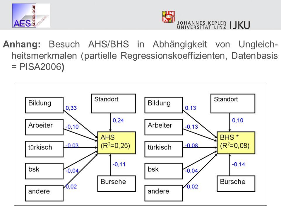 Anhang: Besuch AHS/BHS in Abhängigkeit von Ungleich- heitsmerkmalen (partielle Regressionskoeffizienten, Datenbasis = PISA2006)
