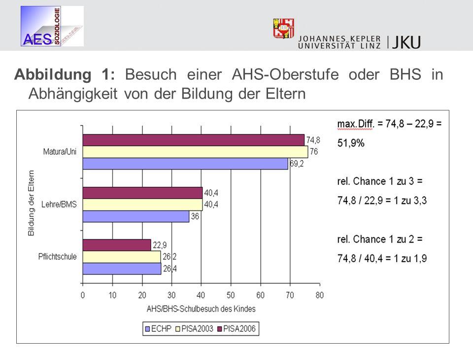Abbildung 1: Besuch einer AHS-Oberstufe oder BHS in Abhängigkeit von der Bildung der Eltern