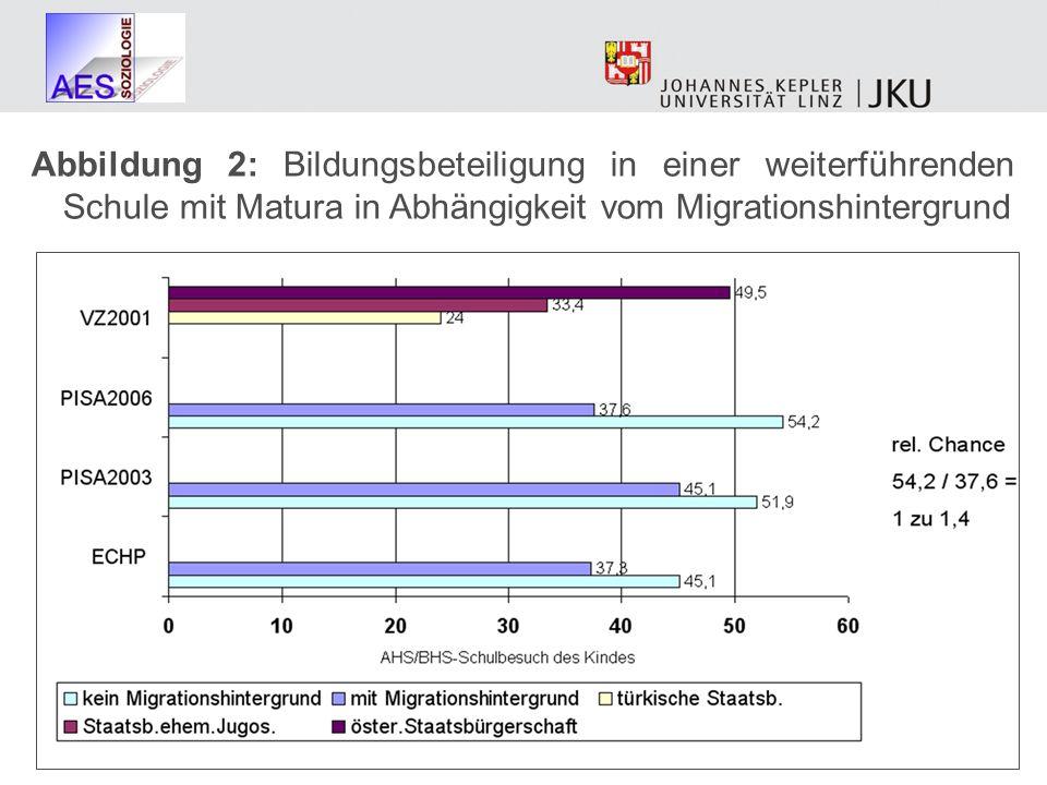 Abbildung 2: Bildungsbeteiligung in einer weiterführenden Schule mit Matura in Abhängigkeit vom Migrationshintergrund