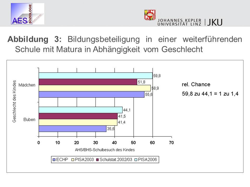 Abbildung 3: Bildungsbeteiligung in einer weiterführenden Schule mit Matura in Abhängigkeit vom Geschlecht